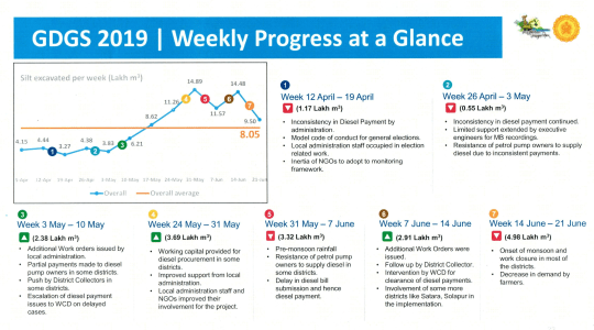 GDGS 2019 | Weekly Progress at a Glance