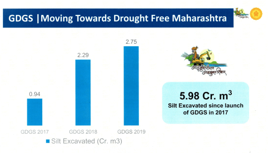 GDGS | Moving Towards Drought Free Maharashtra