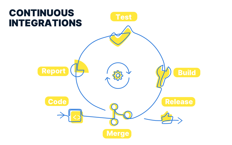 continuous integrations